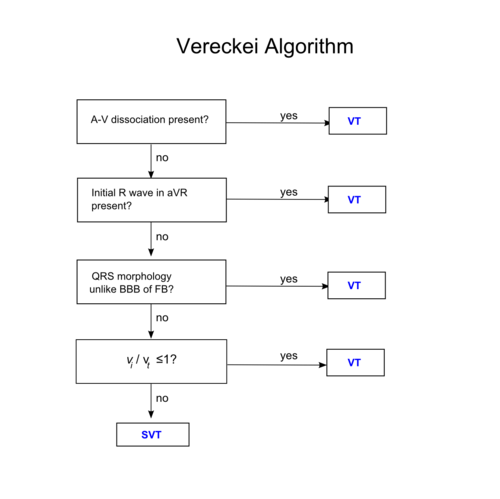 Vereckei algorithm.png